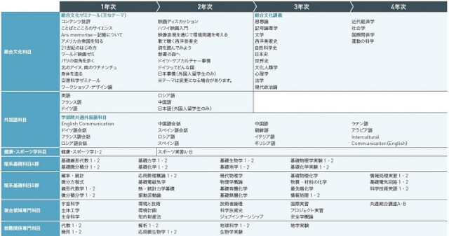 明治大学 国際日本学部カリキュラム